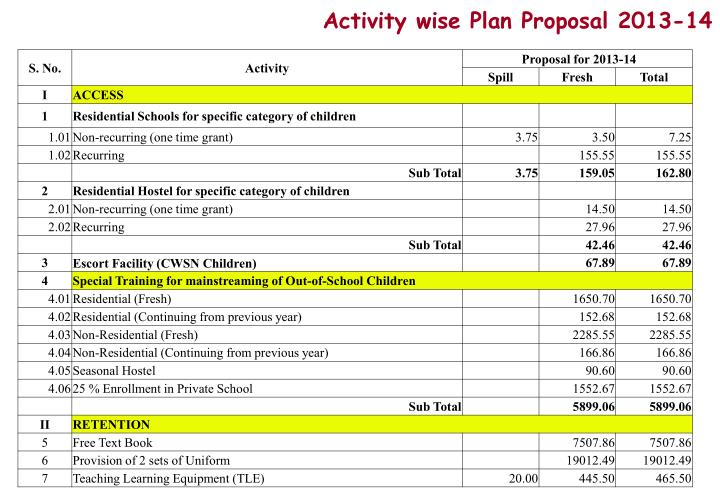 Activity wise Plan Proposal