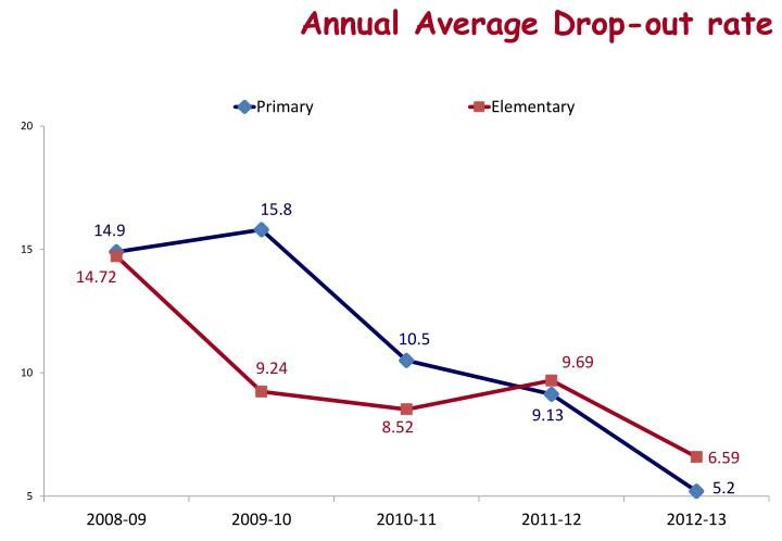 Annual Average Drop-out rate
