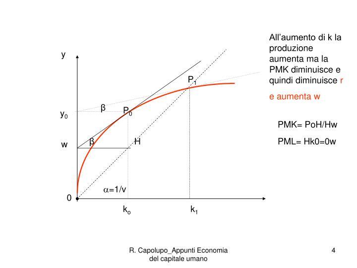 All'aumento di k la produzione aumenta ma la PMK diminuisce e quindi diminuisce