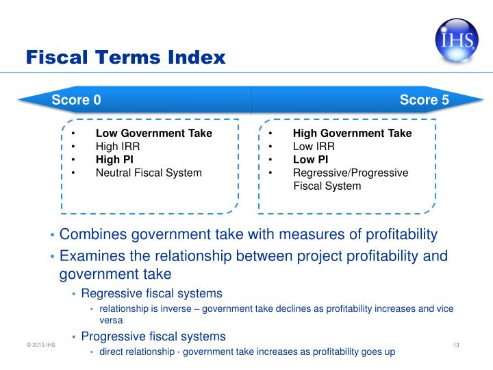 Fiscal Terms Index