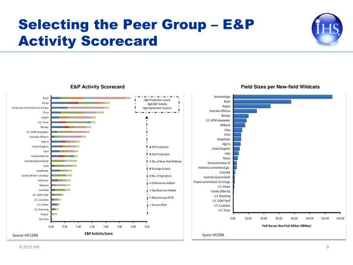 Selecting the Peer Group – E&P Activity Scorecard