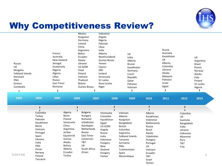 Why Competitiveness Review?