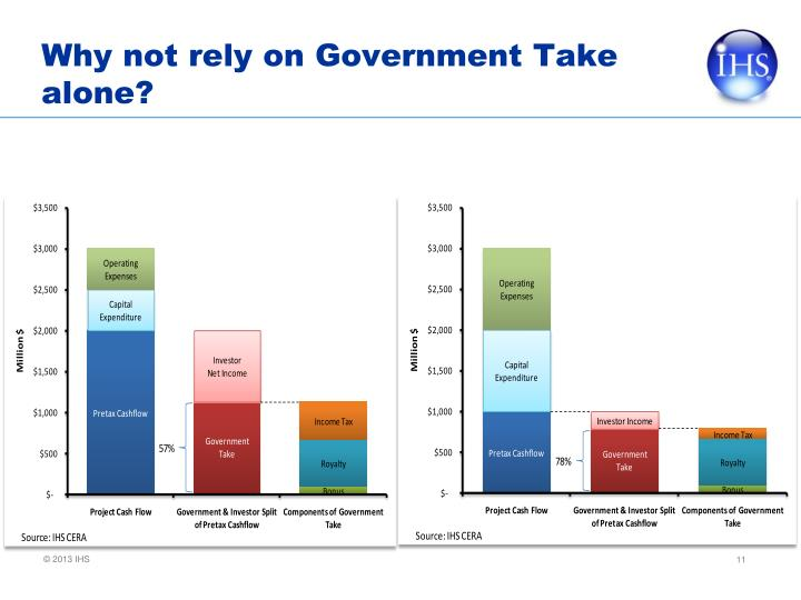 Why not rely on Government Take alone?