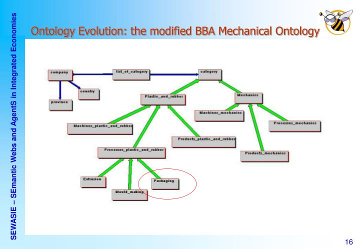 Ontology Evolution: the modified BBA Mechanical Ontology