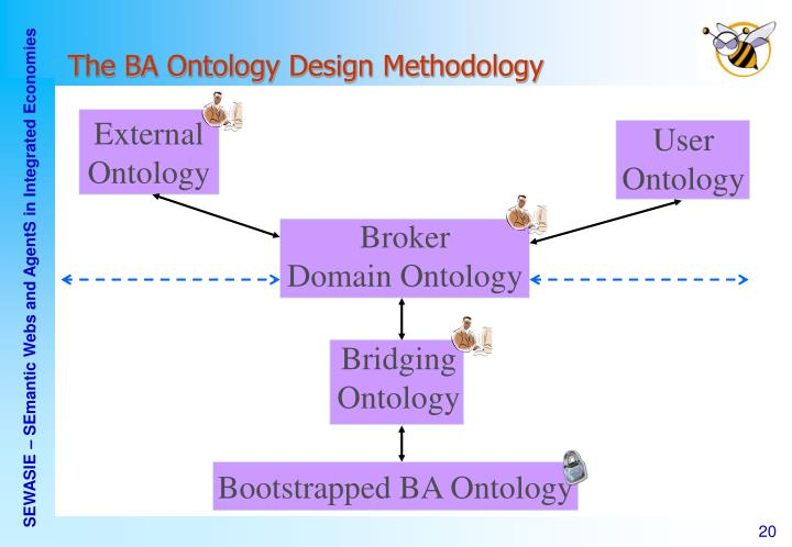 The BA Ontology Design Methodology