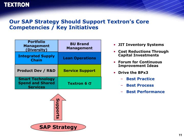 Our SAP Strategy Should Support Textron's Core Competencies / Key Initiatives