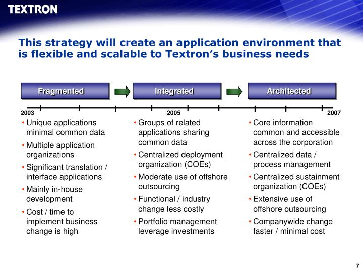 This strategy will create an application environment that is flexible and scalable to Textron's business needs