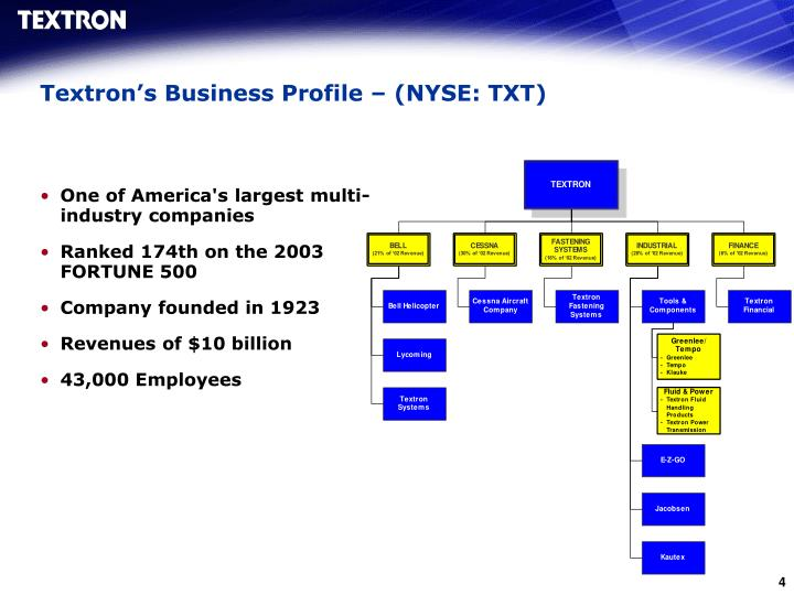 Textron's Business Profile – (NYSE: TXT)