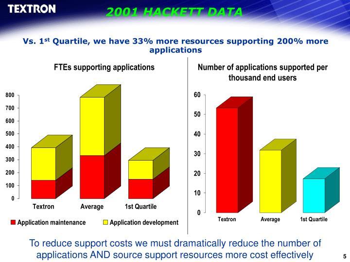 2001 HACKETT DATA