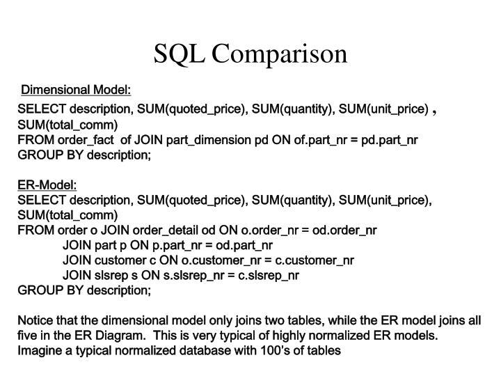 SQL Comparison