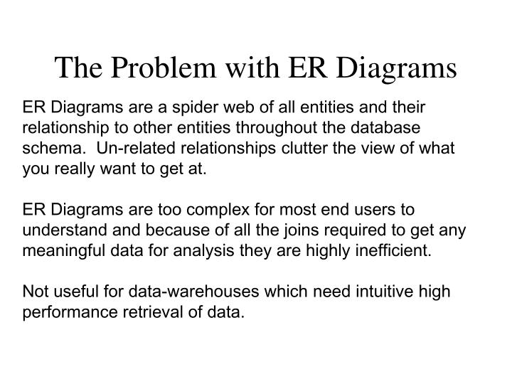 The Problem with ER Diagrams
