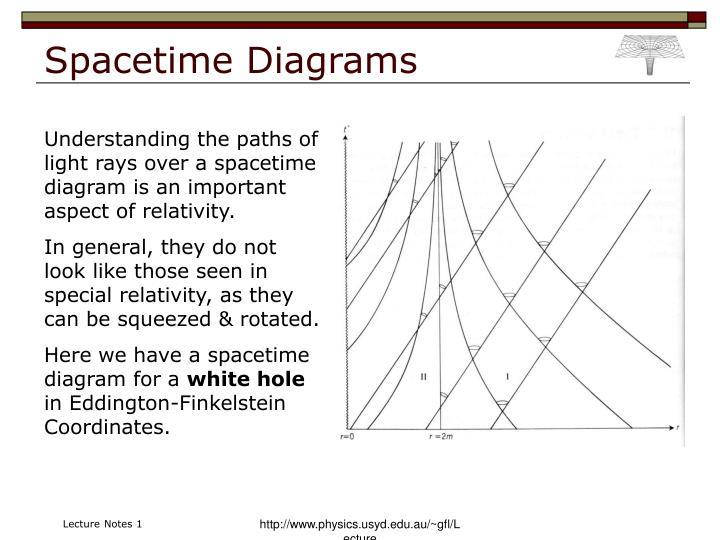 Spacetime Diagrams
