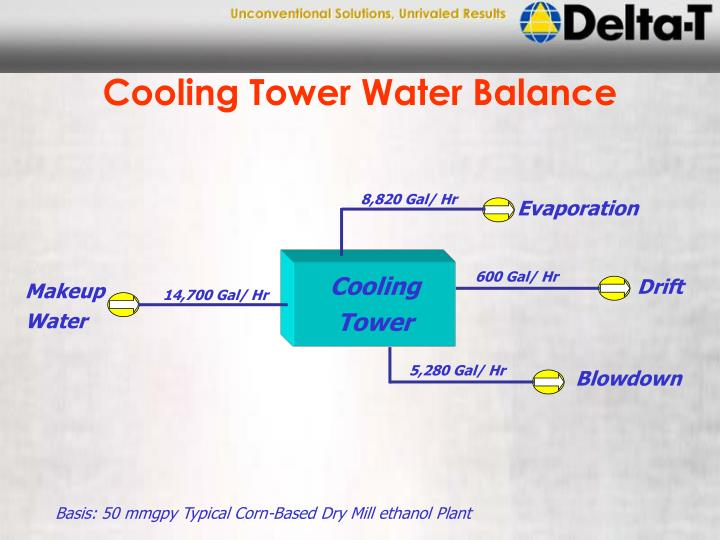 Cooling Tower Water Balance