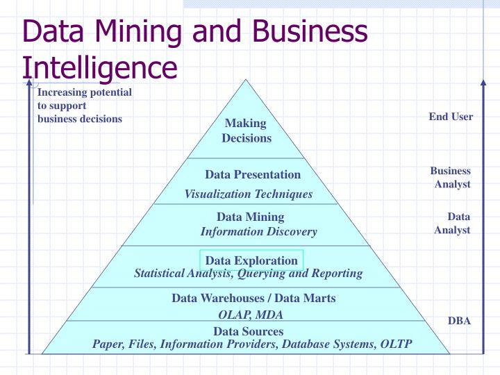 Data Mining and Business Intelligence