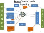 future transaction reporting