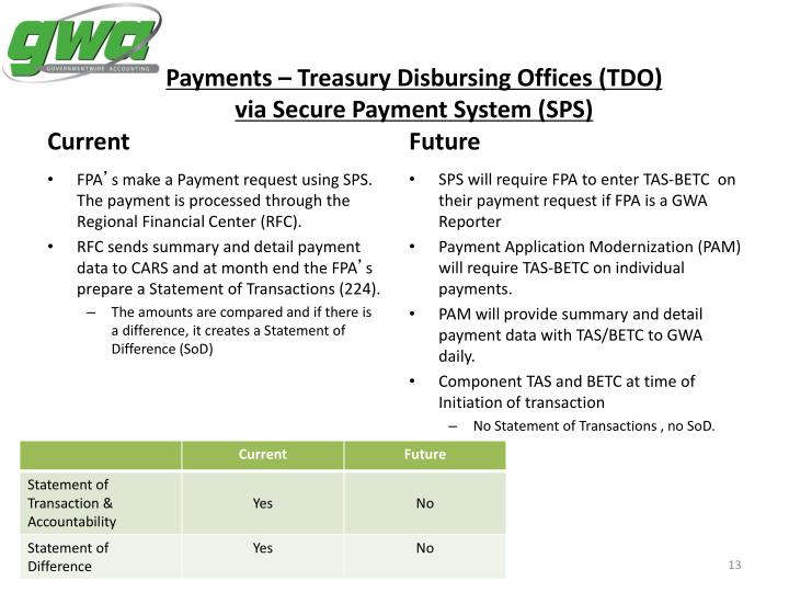 Payments – Treasury Disbursing Offices (TDO)