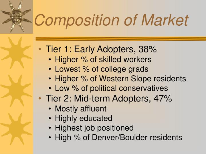 Composition of Market