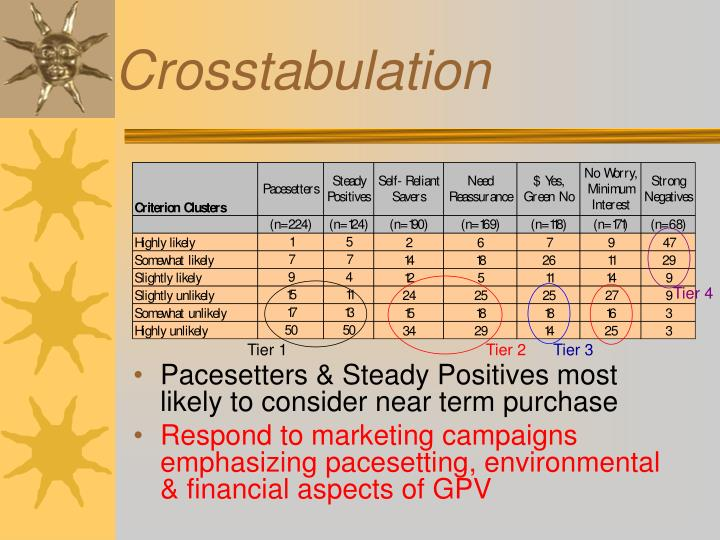 Pacesetters & Steady Positives most likely to consider near term purchase