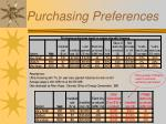 purchasing preferences