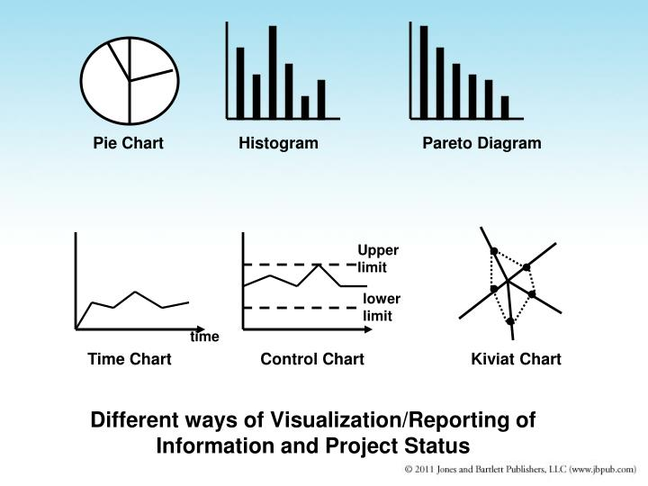 Different ways of Visualization/Reporting of Information and Project Status