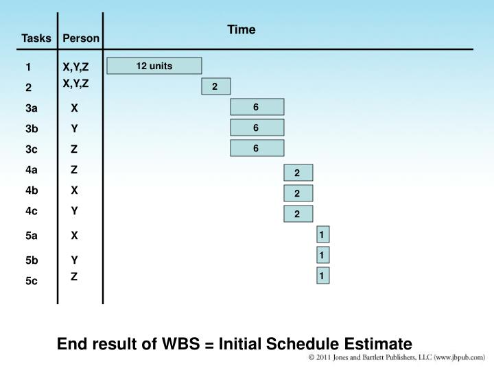 End result of WBS = Initial Schedule Estimate