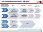 dod gwa implementation status ipac pilots