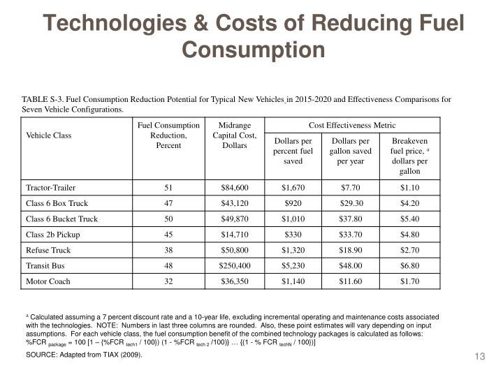 Technologies & Costs of Reducing Fuel Consumption