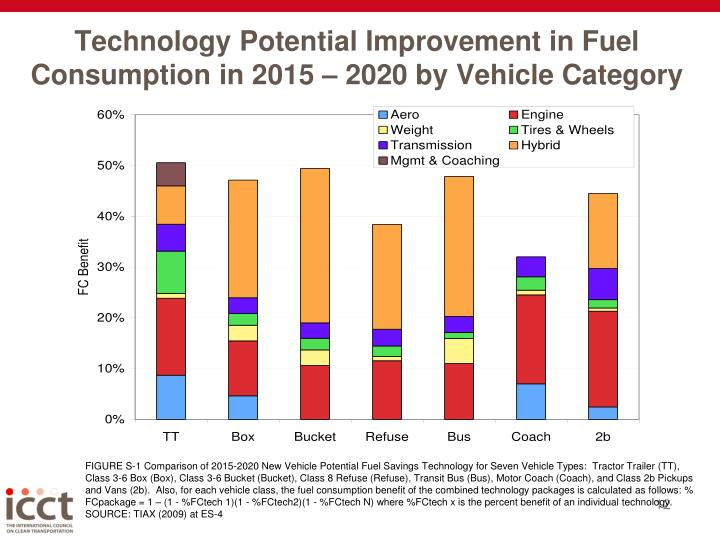 Technology Potential Improvement in Fuel Consumption in 2015 – 2020 by Vehicle Category
