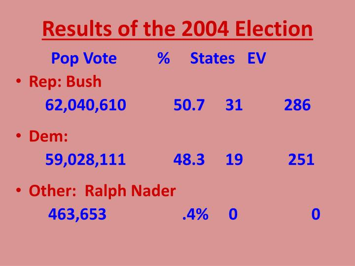 Results of the 2004 Election