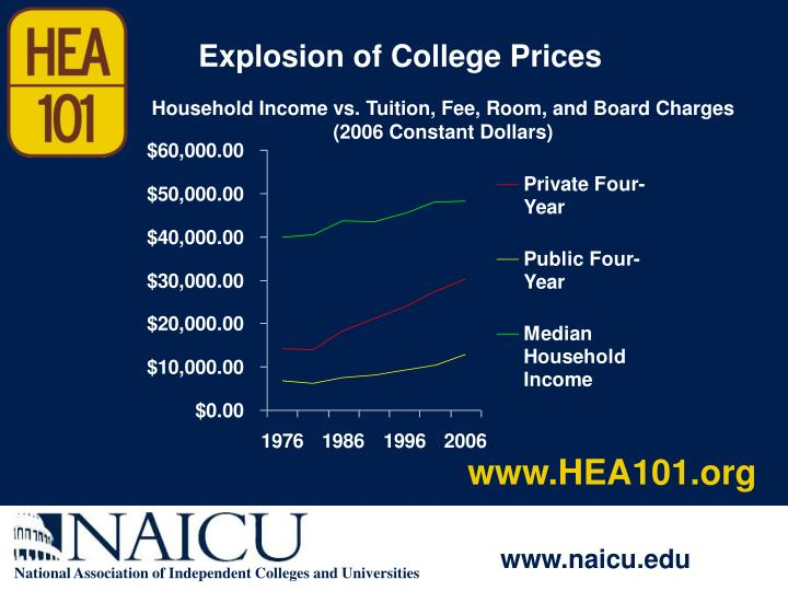 Explosion of College Prices