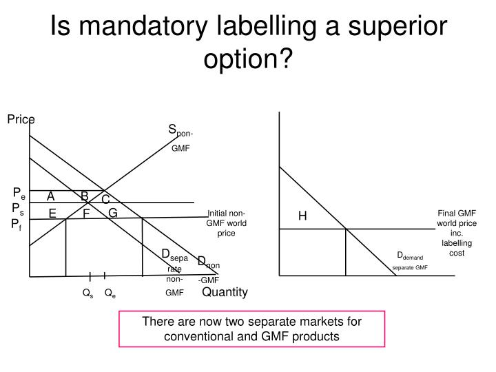 Is mandatory labelling a superior option?