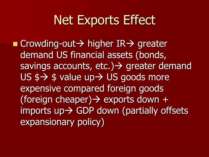 Net Exports Effect