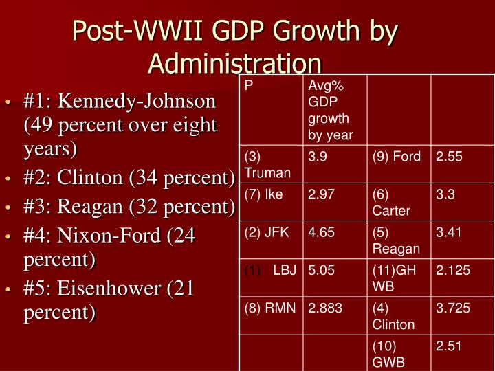 Post-WWII GDP Growth by Administration