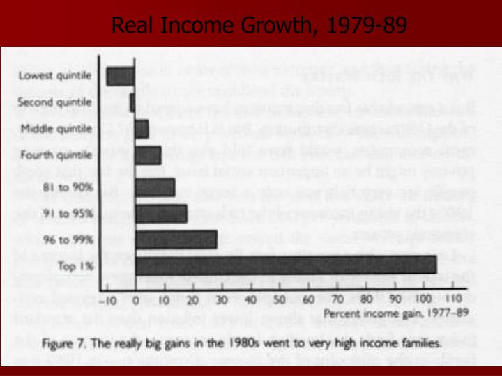 Real Income Growth, 1979-89