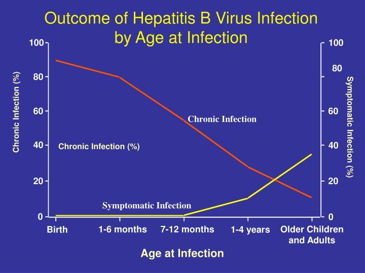 Outcome of Hepatitis B Virus Infection