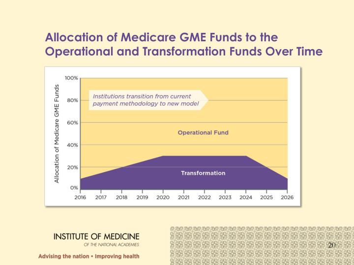 Allocation of Medicare GME Funds to the Operational and Transformation Funds Over Time