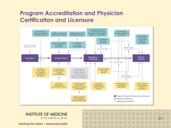 Program Accreditation and Physician Certification and Licensure