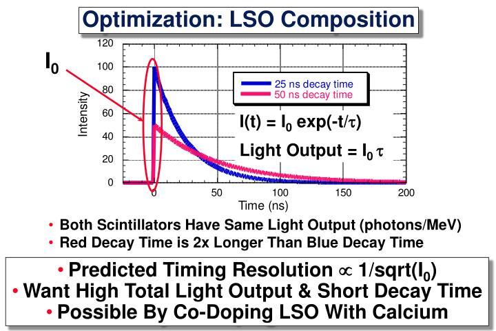 Optimization: LSO Composition