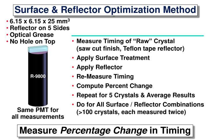 Surface & Reflector Optimization Method