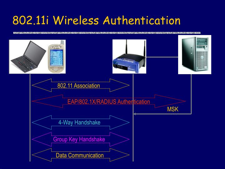 EAP/802.1X/RADIUS Authentication