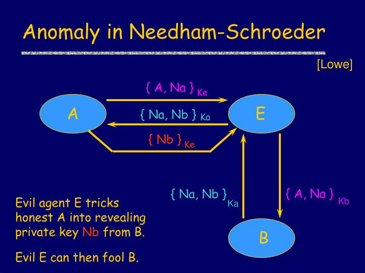 Anomaly in Needham-Schroeder