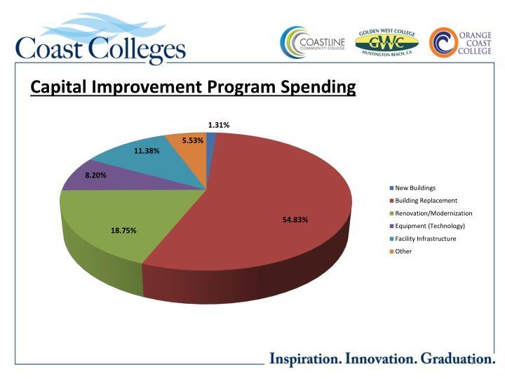 Capital Improvement Program Spending