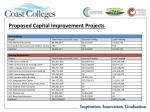 proposed capital improvement projects