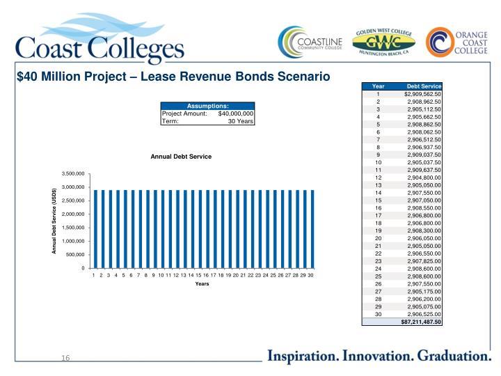 $40 Million Project – Lease Revenue Bonds Scenario
