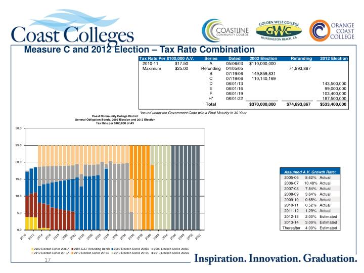 Measure C and 2012 Election – Tax Rate Combination