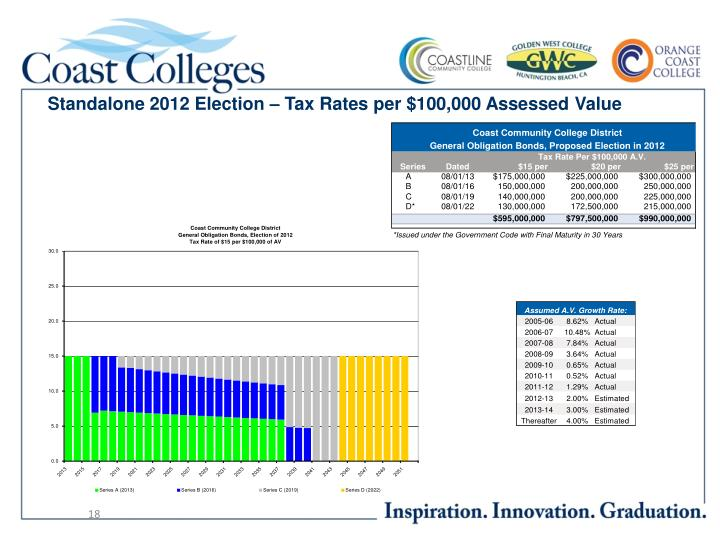 Standalone 2012 Election – Tax Rates per $100,000 Assessed Value