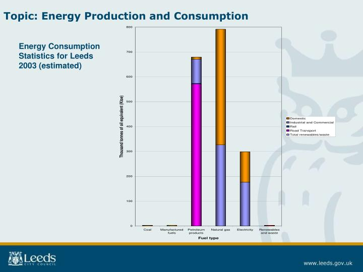 Topic: Energy Production and Consumption