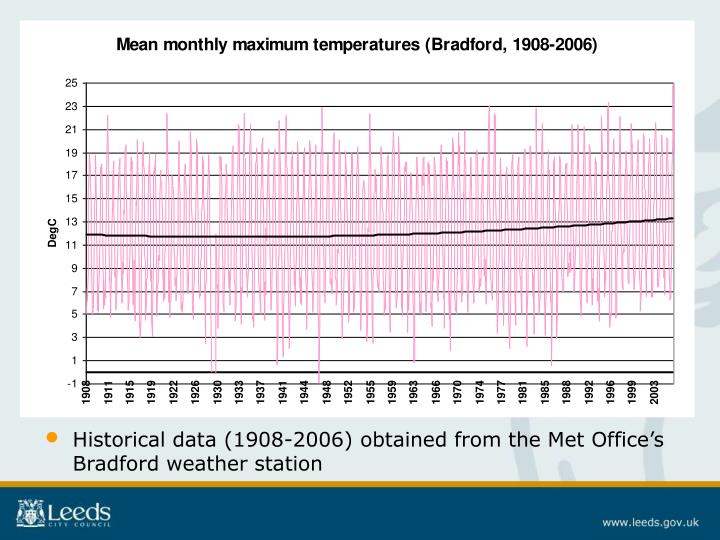 Historical data (1908-2006) obtained from the Met Office's Bradford weather station
