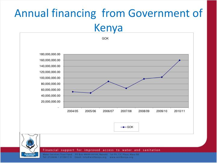 Annual financing  from Government of Kenya