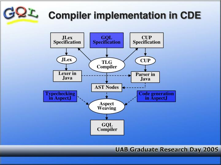 Compiler implementation in CDE